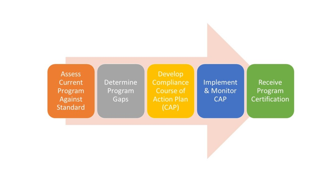AAPHP Standard Implementation Process